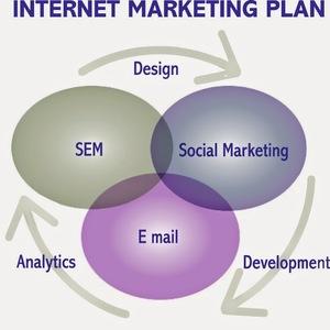 Internet Marketing Plan In India, USA