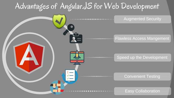 5 Advantages of Angular.JS for Web Development